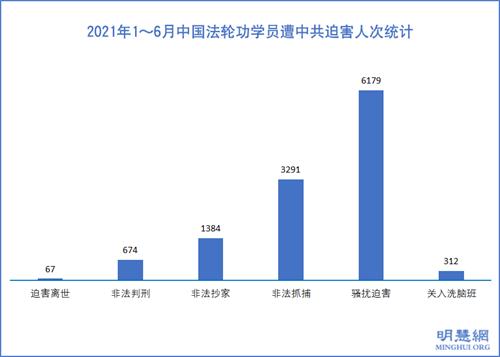 2021年上半年9470名法輪功學員遭綁架騷擾